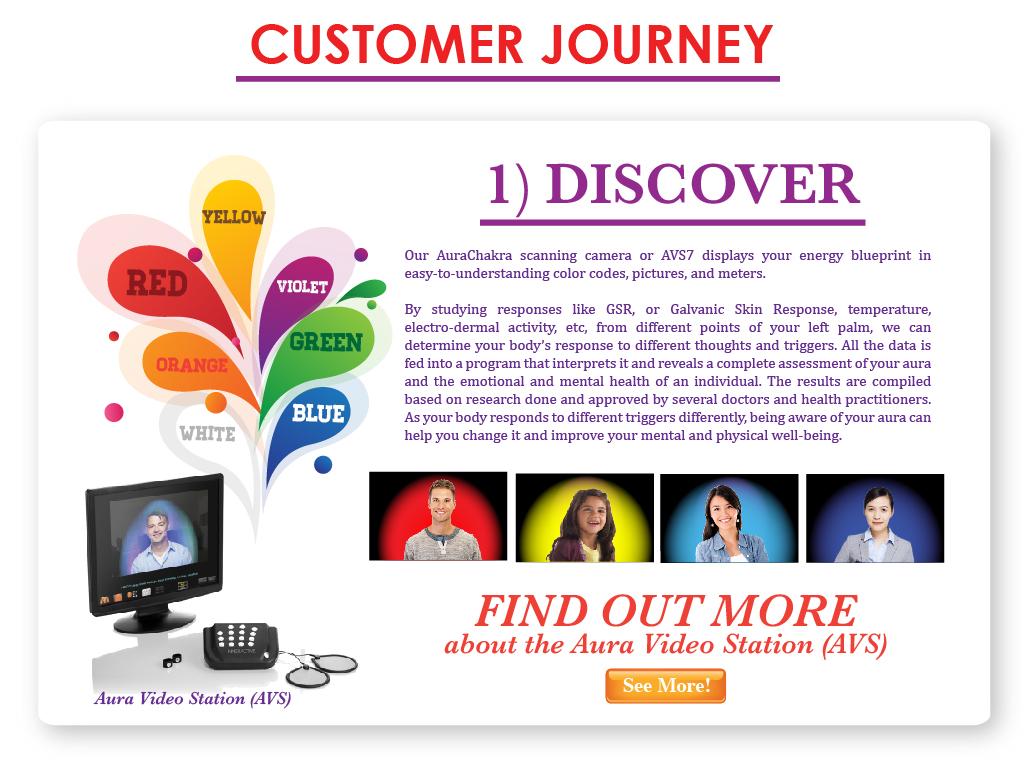 Customer Journey - The Aura Chakra Company
